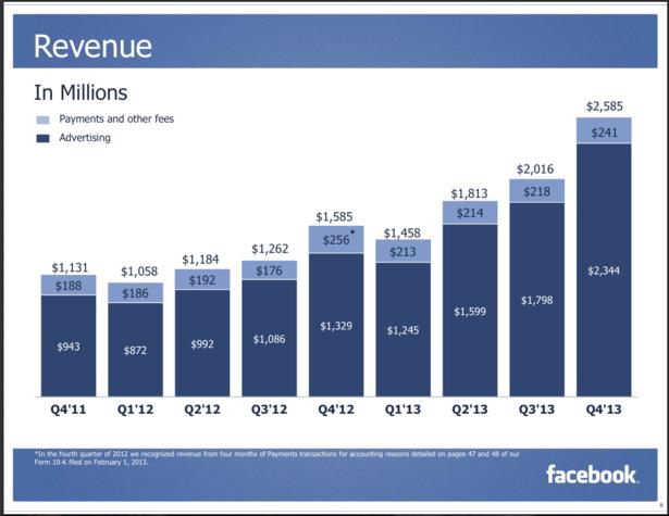 Revenue de Social Media Marketing