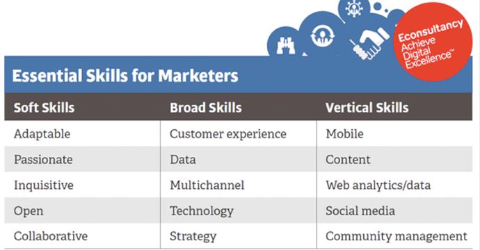 Cliento-Habilidades-Inbound-Marketing