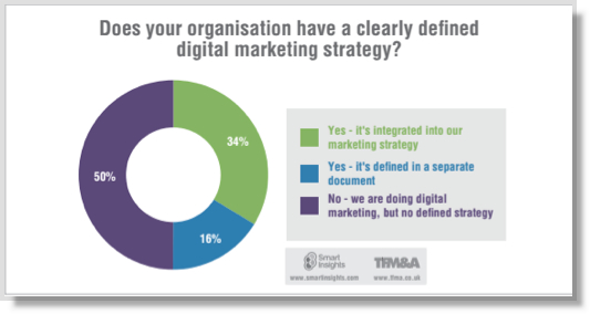 Digital-strategy-graph