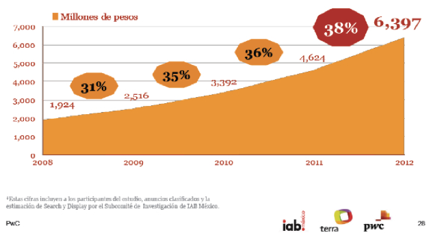 iab presupuesto marketing digital