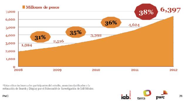 iab presupuesto marketing digital