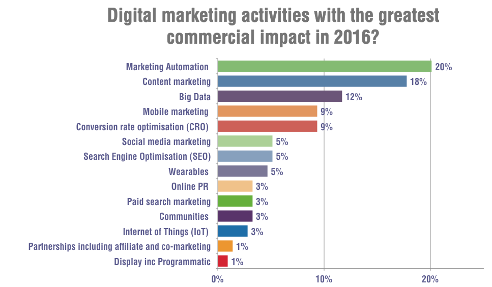 2016_Tendencias_de_MarketingDigital_Comparacion2015_2.png