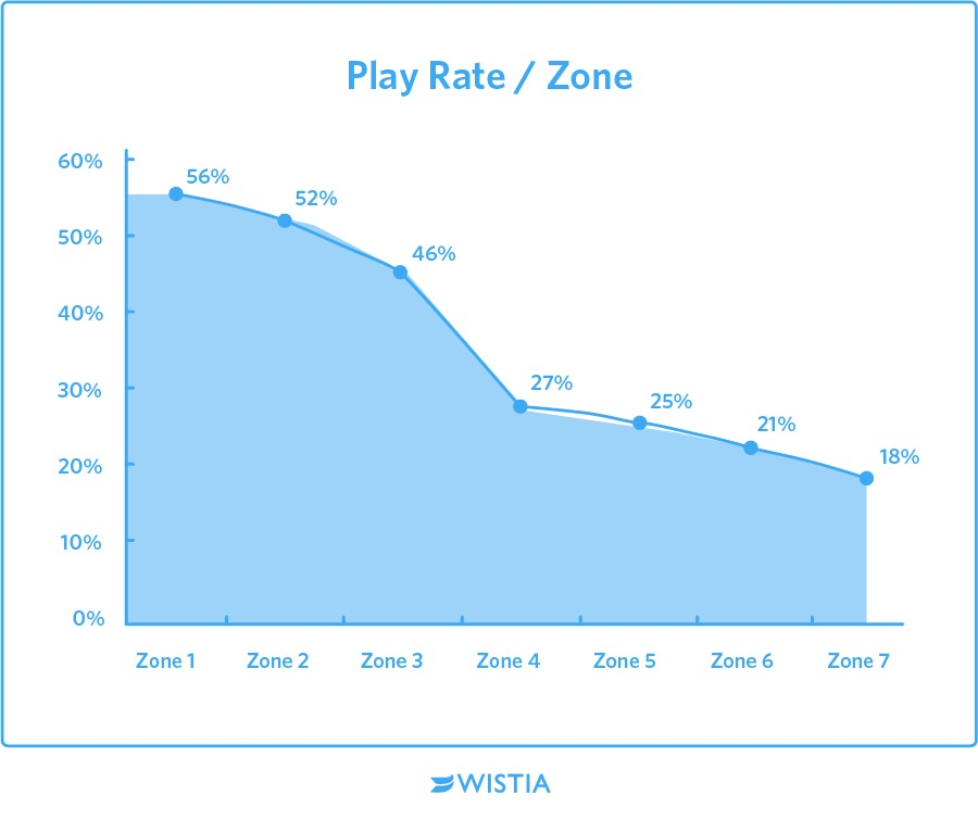 video-marketing-play rate-wistia.jpg