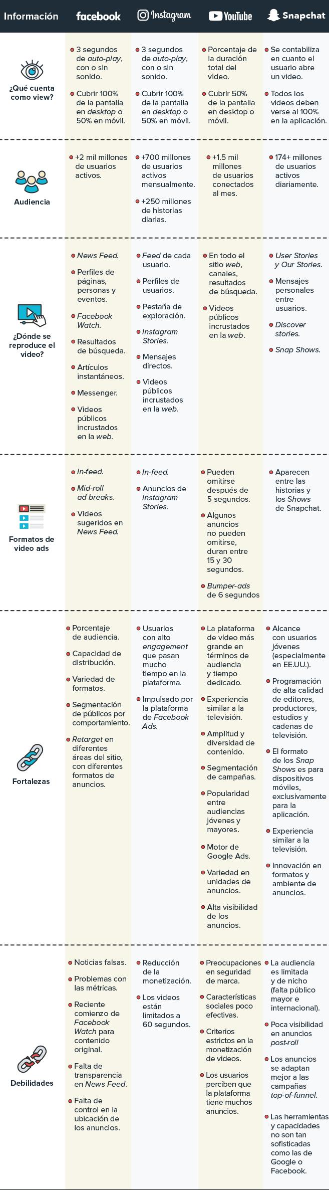 tabla-comparativa-canales-distribucion-video-marketing.png