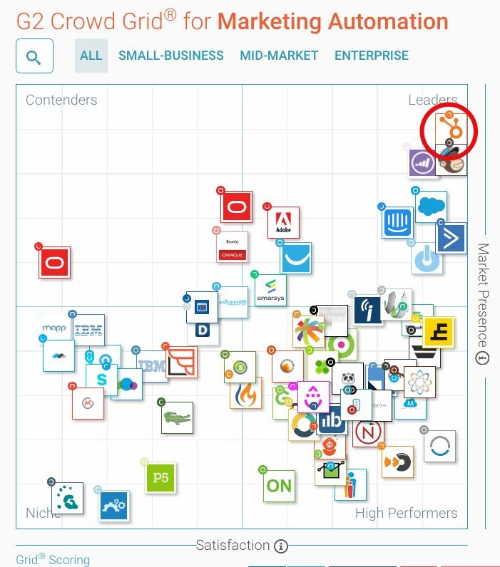hubspot-entre-mejores-herramientas-marketing-digital