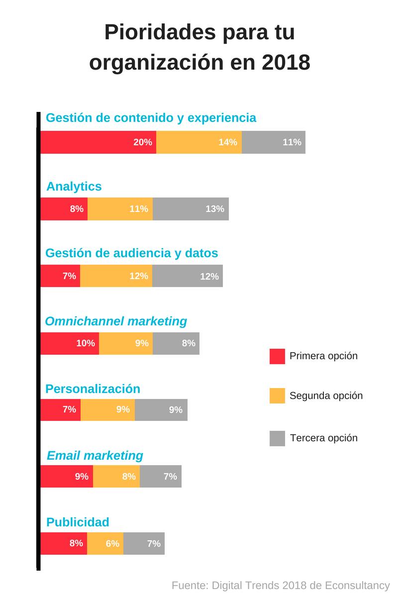 personalizacion-content-marketing-econsultancy