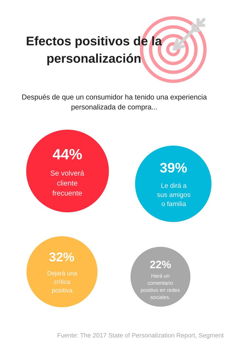 personalizacion-content-marketing-segment