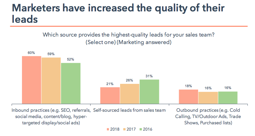 estado-inbound-calidad-leads-2018