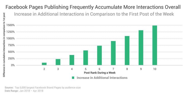 interacciones-por-frecuencia-publicacion-social-media