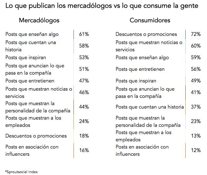 redes-sociales-consumo-vs-publicaciones-contenido