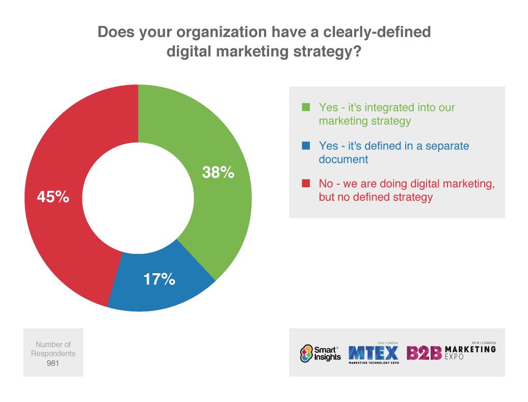 empresas-con-estrategia-digital-marketing-smart-insights