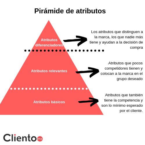 estrategia-digital-piramide-atributos