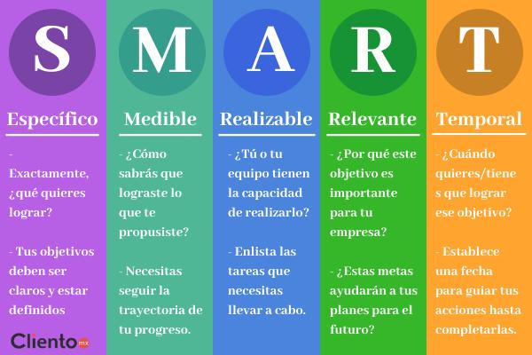 objetivos-smart-estrategia-digital-marketing