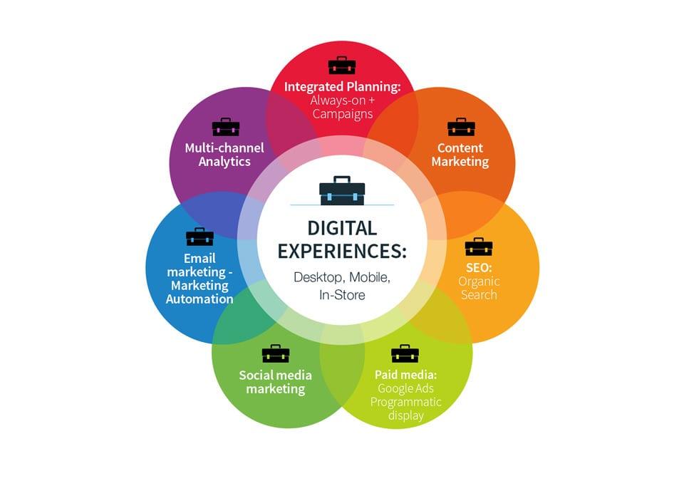 tacticas-estrategia-digital