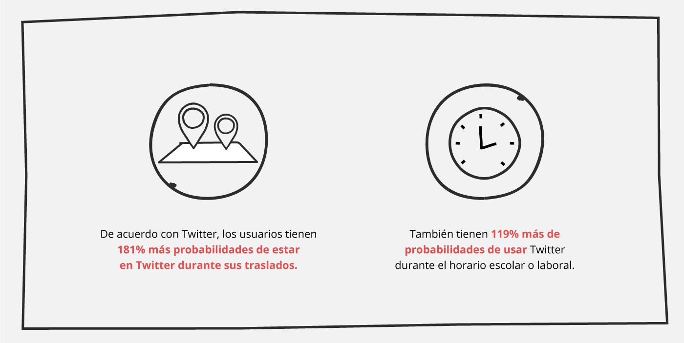 mejores-tiempos-publicar-twitter