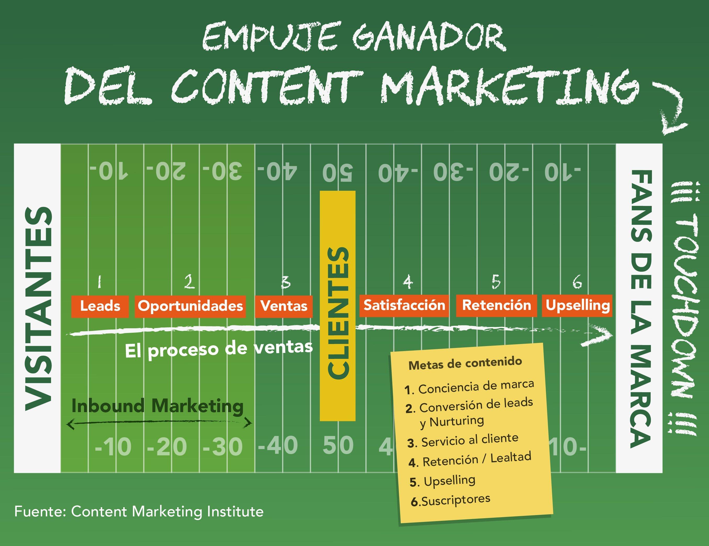 empuje-ganador-content-marketing