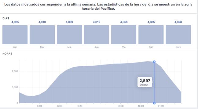 estrategia-video-facebook-identificar-horarios-engagement