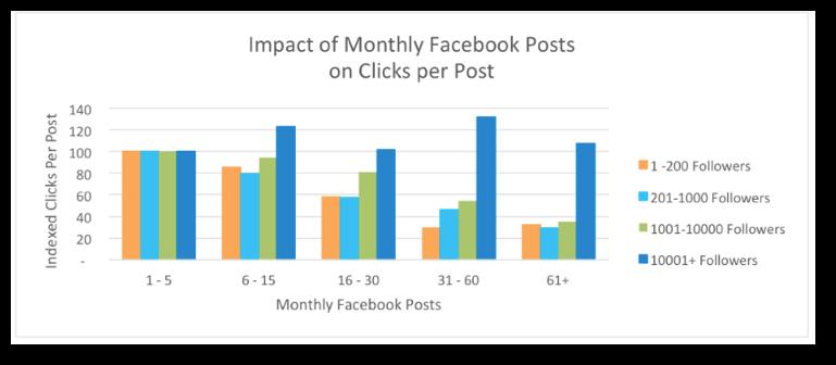 estrategias-video-facebook-impacto-posts