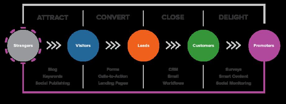 etapas-inbound-marketing-hubspot
