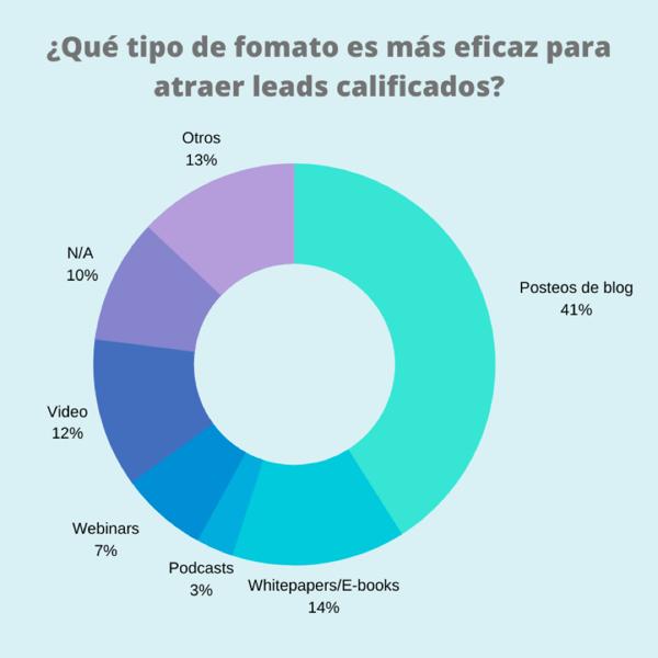 formatos-mas-eficaces-para-atraer-leads-calificados-inbound-marketing