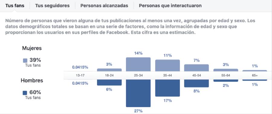 obtener-datos-demograficos-de-facebook-tus-fans