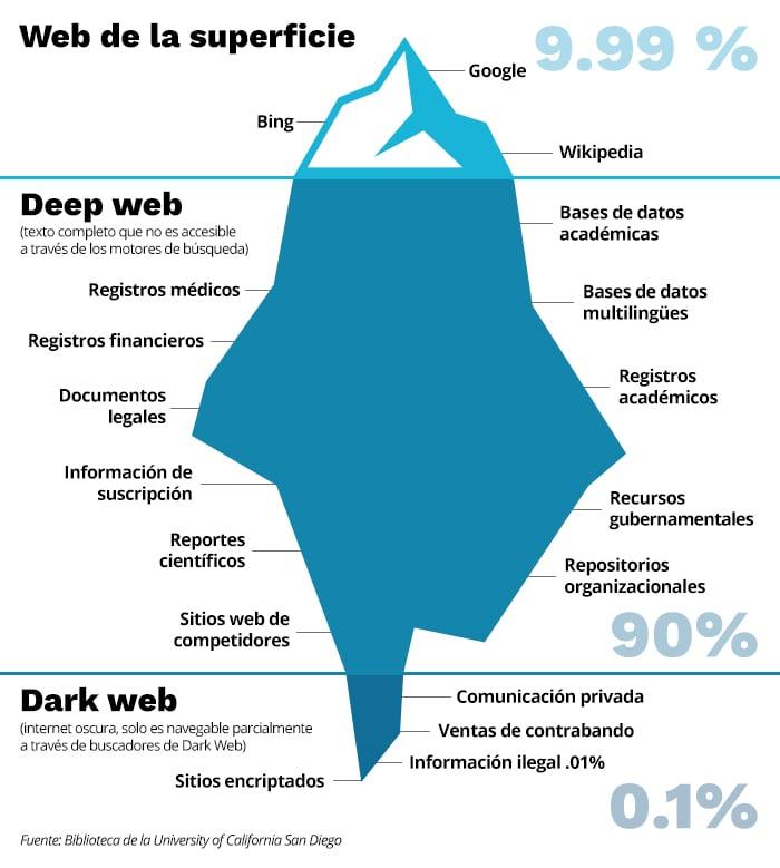 que-son-motores-de-busqueda-iceberg-informacion