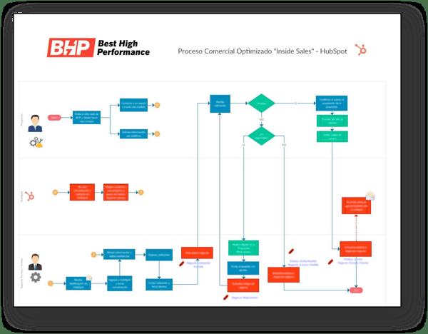bhp-caso-exito-personalizacion-hubspot