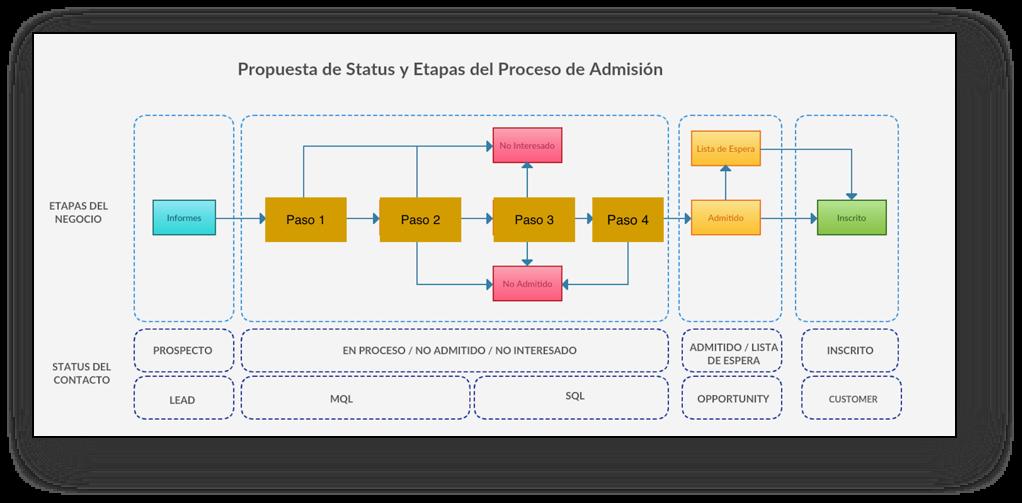 caso-exito-kidu-preschool-proceso-comunicacion