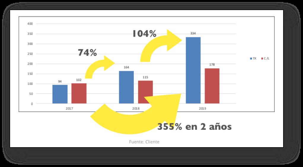caso-exito-estrategia-inbound-marketing-resultados
