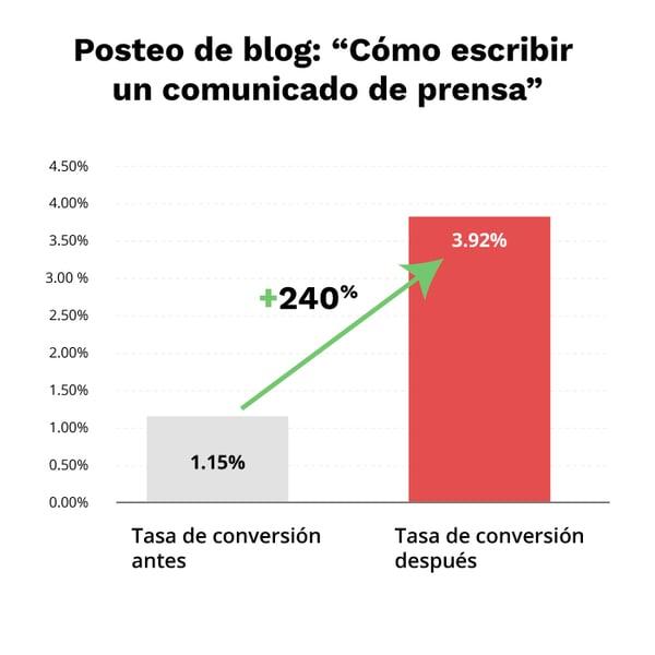 optimizar-articulos-pasados-grafica-2-blog-Cliento-Ago20