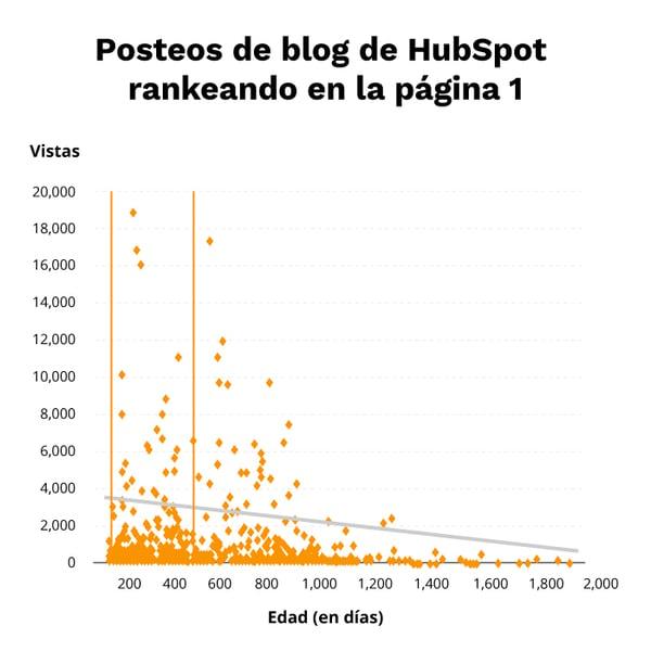 optimizar-articulos-pasados-grafica-3-blog-Cliento-Ago20