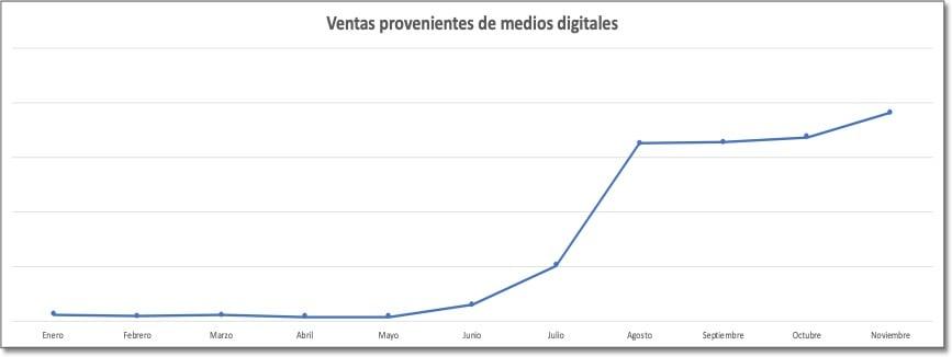 cliento-caso-de-exito-adecco-aumento-ventas-por-medios-digitales