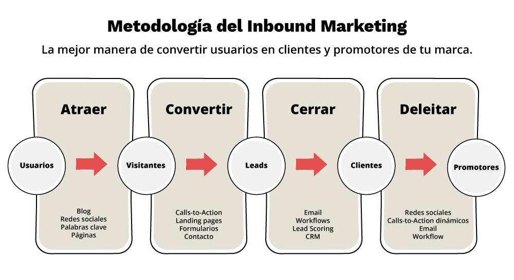 etapas-metodologia-inbound-marketing-1