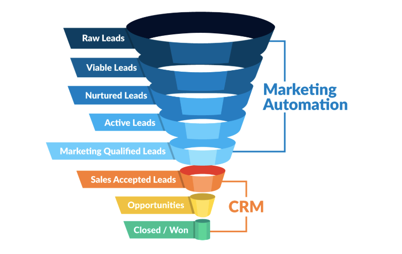 funnel_marketing_automation_CRM