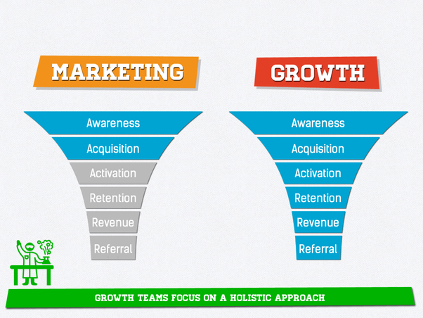 growth-vs-marketing
