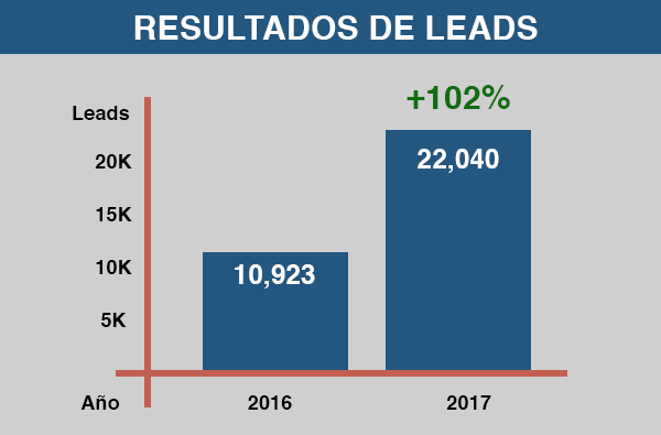 resultados-leads-up.png