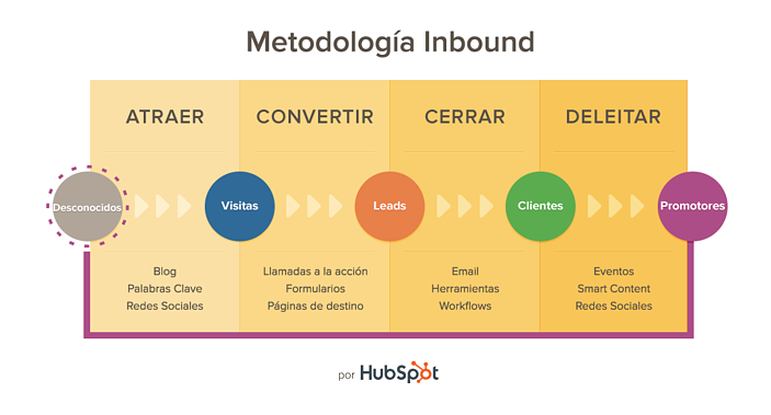 Aumenta-leads-30-dias-actualizaciones-Inbound-Marketing-2