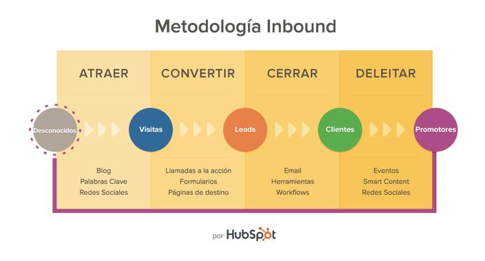 Aumenta-leads-30-dias-actualizaciones-Inbound-Marketing-2
