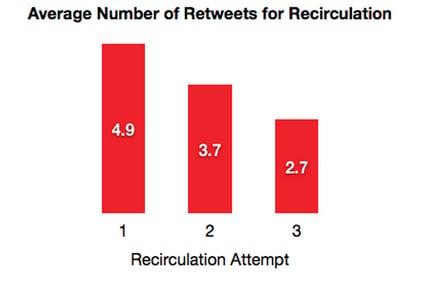 promedio-tweets