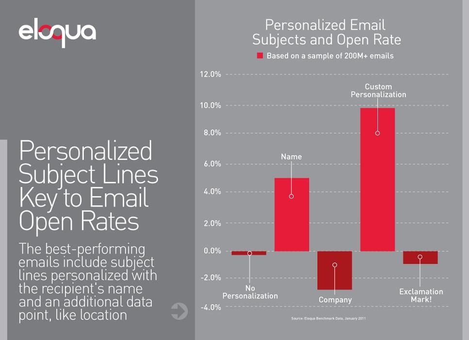 email-personalizados-eloqua-grafica