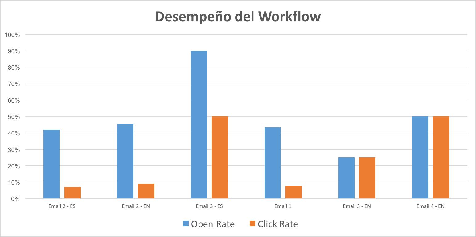 workflow-performance-delphinus.png