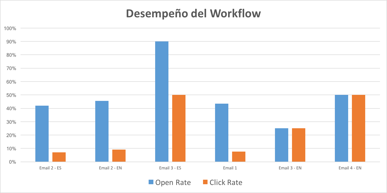 workflow-performance-delphinus.png