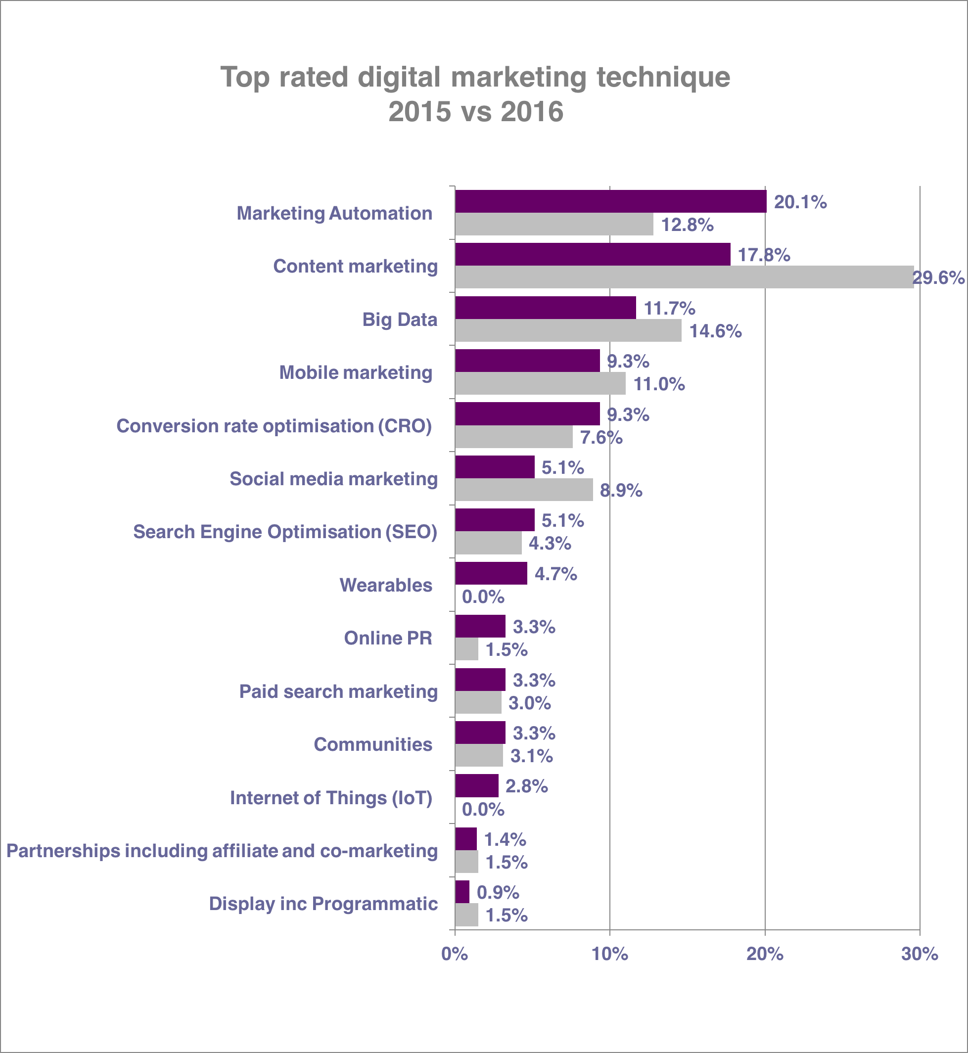 2016_Tendencias_de_MarketingDigital_Comparacion2015_1.png
