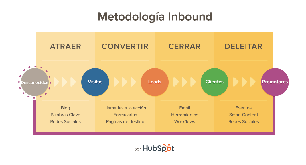 Aumenta-leads-30-das-actualizaciones-Inbound-Marketing-2